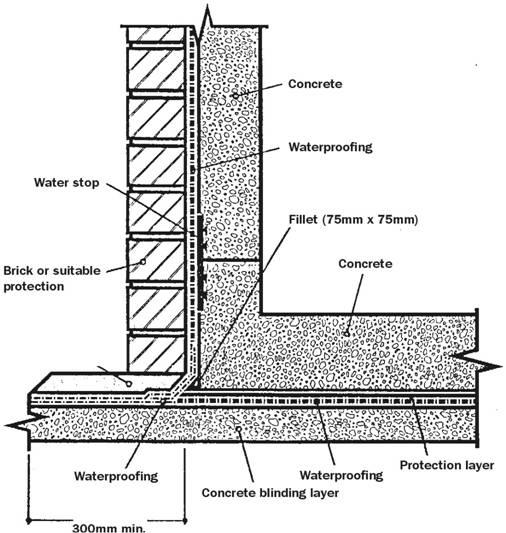 Excavating A Basement Folio